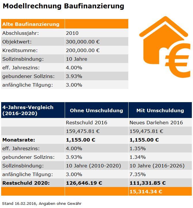 Bundestag Entscheidet Widerrufsrecht Für Alte Hauskredite Auf Der