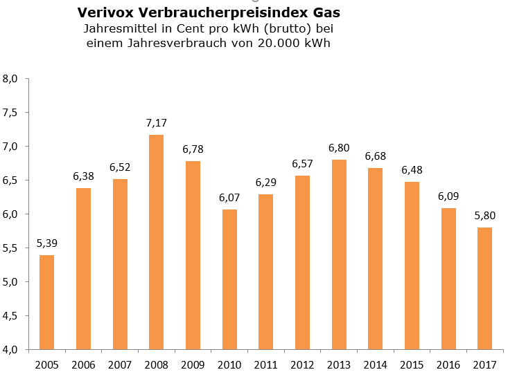 verbraucherpreisindex gas preisentwicklung f r haushaltskunden