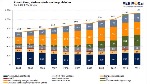 Energiepreise in Deutschland von 2004 - 2014 | Quelle: Verivox.de